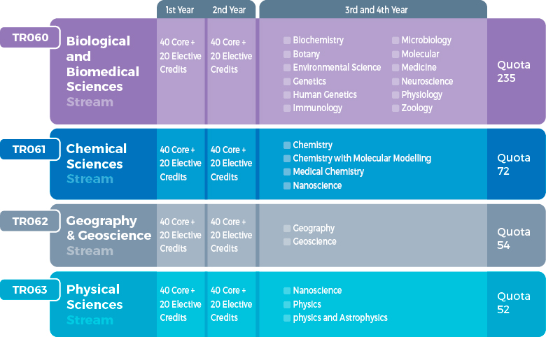 New Science programme - four entry routes, each focusing on one distinct area of science: Physical Sciences, Chemical Sciences, Biological and Biomedical Sciences, and Geography and Geoscience for science education