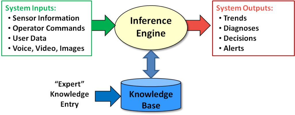 Figure 1.1 – Traditional AI Systems Have 3 Components.